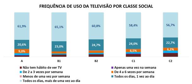 grafico-televisao-frequencia-classe-social