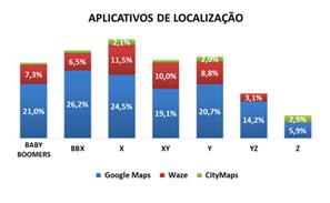 aplicativos-localizacao
