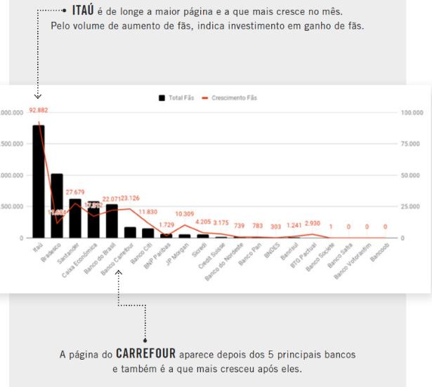 Grafico redes sociais bancos