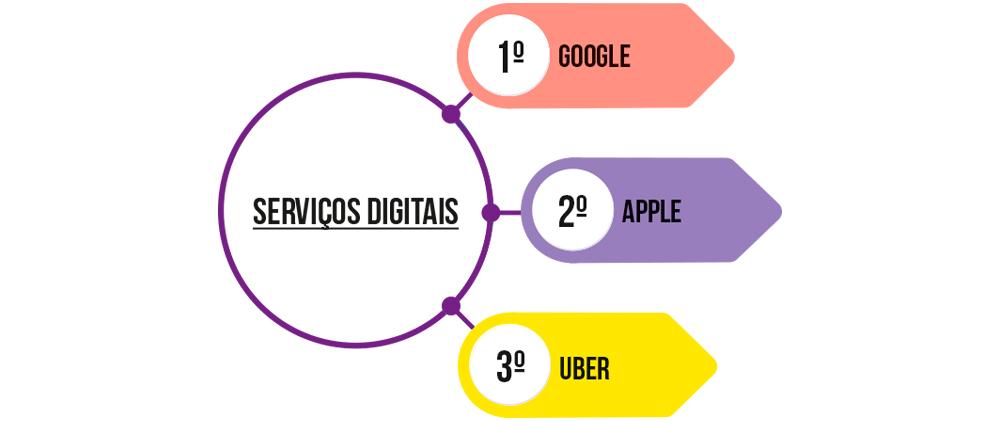 Transformação Digital