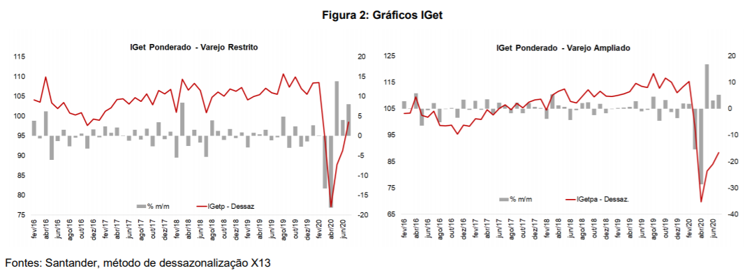 Gráfico IGet