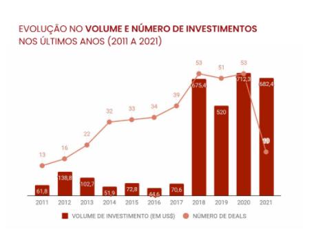 volume de investimentos retailtechs