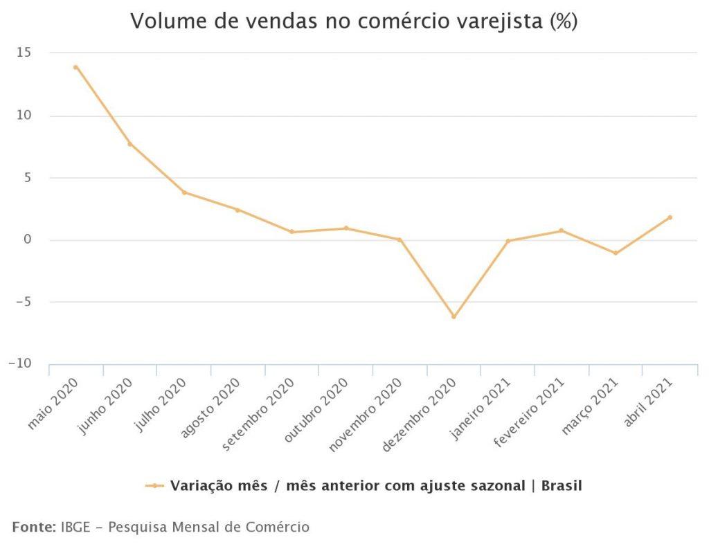 Gráfico - IBGE - 2021 varejo