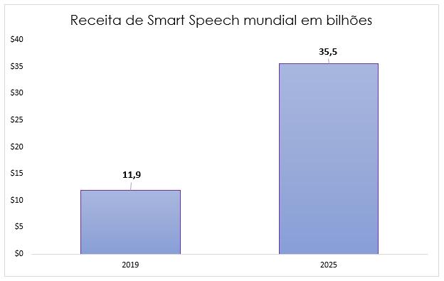 smart speech